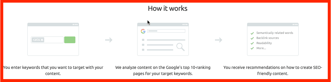 how semrush content marketing toolkit works